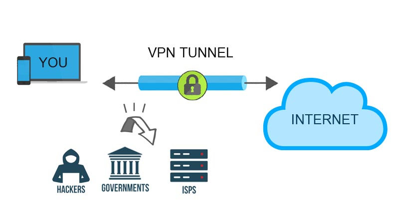 how to connect internet through vpn