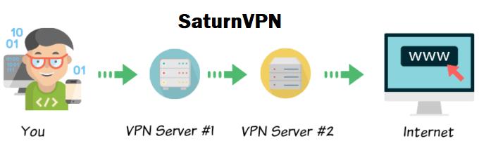 Double VPN
