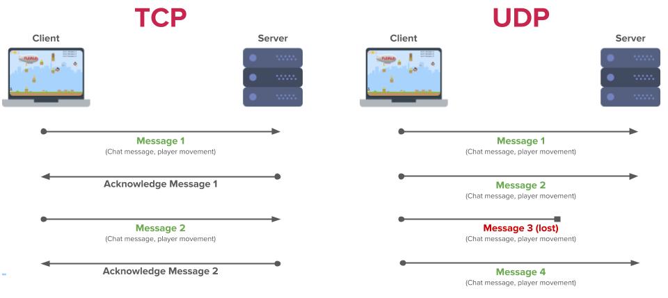 TCP and UDP Protocols